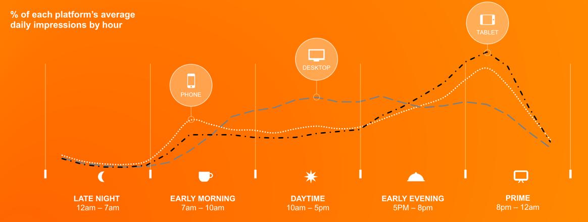 2017-Mobile-use-through-day